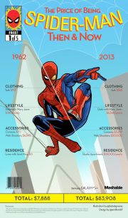 Price of Being Spider-Man