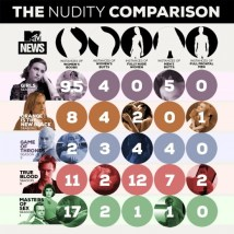 The Nudity Comparison Chart