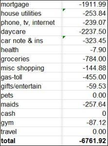 Summary of spending