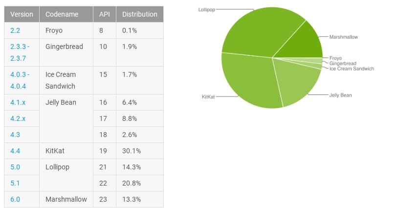 distribucion android