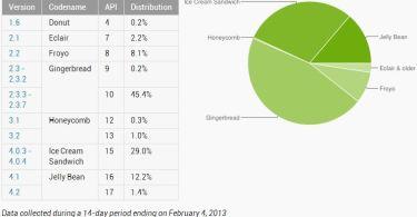 Android Statistik Februar 2013