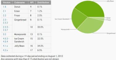 android verteilung august 2013