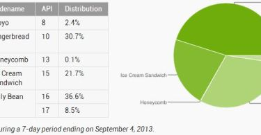 android statistik september 2013