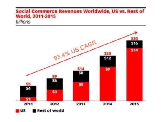 Social commerce revenue chart