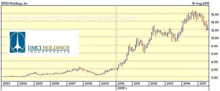 DMC how to invest in philippine stock market for beginners