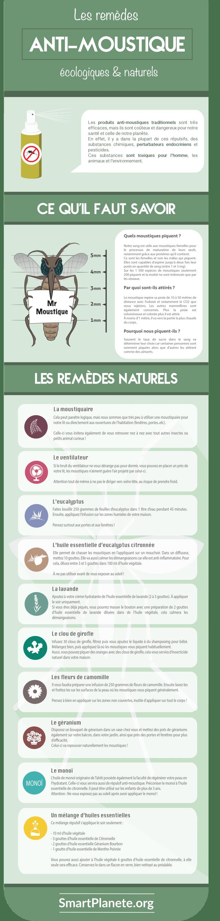 Infographie solutions naturelles anti-moustiques