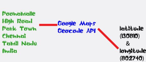 Google Maps geocode API using PHP