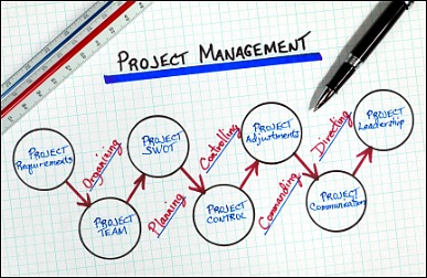 project management with Prince2 training