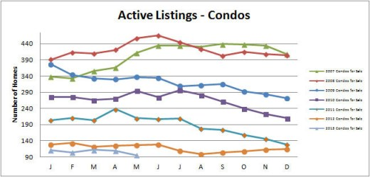 Smyrna Vinings Condos for Sale May 2013