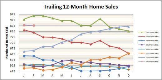 Smyrna Vinings Home Sales February 2014