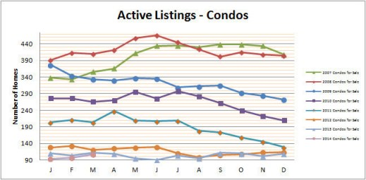 Smyrna Vinings Condos for Sale March 2014