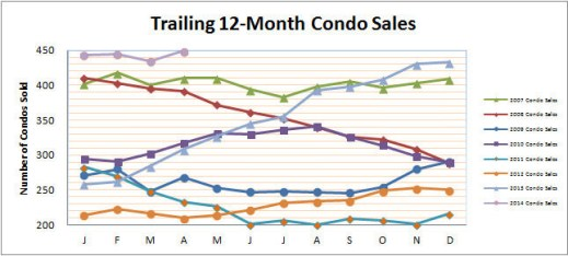 Smyrna Vinings Condos Sales April 2014