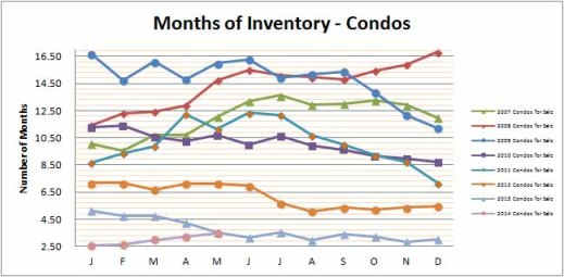 Smyrna Vinings Condos Months Inventory May 2014