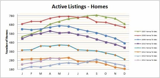 Smyrna Vinings Homes for Sale May 2014
