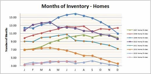 Smyrna Vinings Homes Months Inventory July 2014