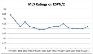 The new ESPN, Fox, and Univision contracts are great, but MLS needs to depend on itself.