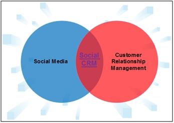 Zusammensetzung Social CRM – Eigene Darstellung