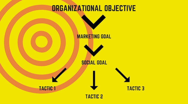 Move from your business objectives to the tactics you'll use day in and day out on social media.