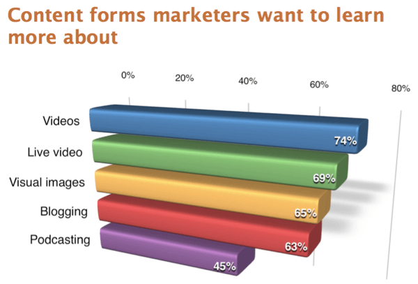 45% of marketers want to learn more about podcasting.