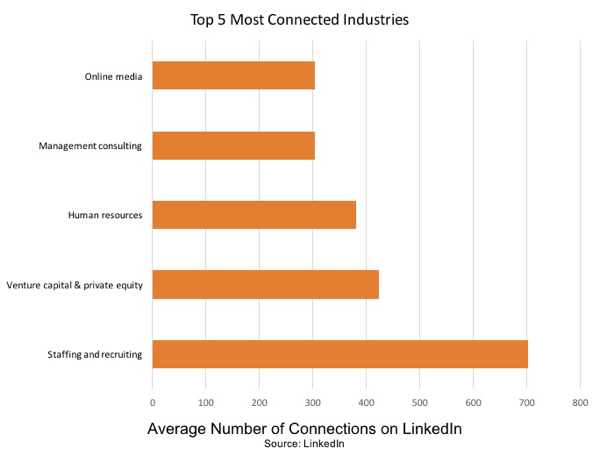 Staffing and recruiting is the most connected industry on LinkedIn.