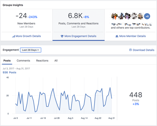 View engagement data for your Facebook group.