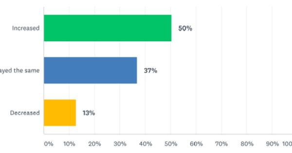 Changes in revenue for content creators.