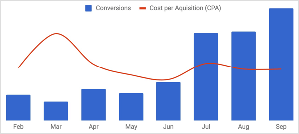 create chart to track conversions vs cost per acquisition over time
