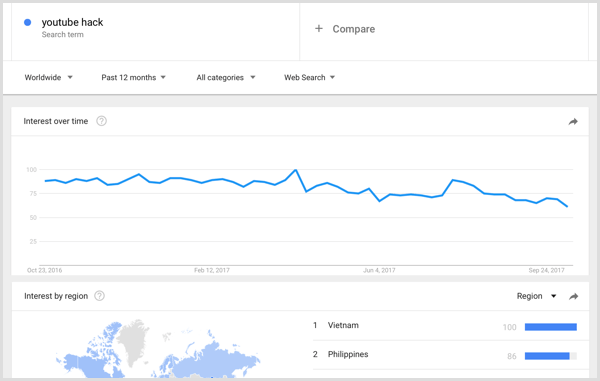 Google Trends keyword research results