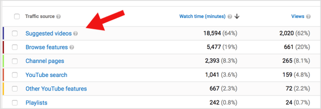 YouTube analytics suggested videos