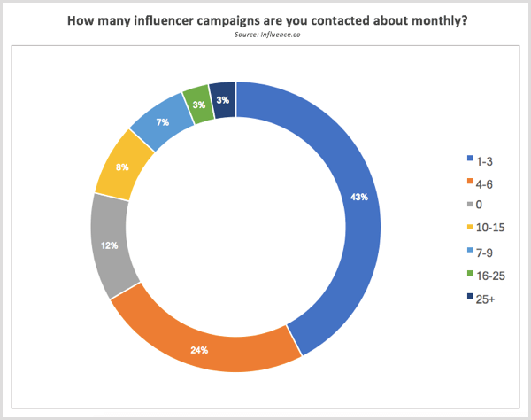 Influence.co research contacted about influencer campaigns each month