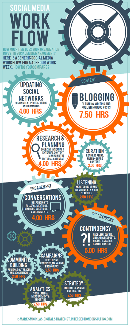social media work flow infographic