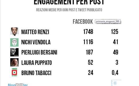 Primarie Centrosinistra - Dati Influenza Politici sul Web - Blogmeter.it