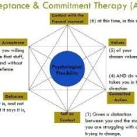 act-therapy-300x237
