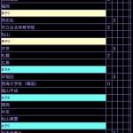 全日本大学王座 予選リーグ