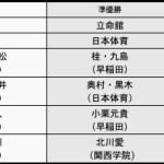 2012インカレ(全日本学生)最終結果