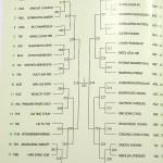 男子シングルスドロー アジアソフトテニス選手権