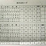 世界選手権日本予選 男子2次リーグ