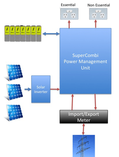 A Block diagram of a solar hybrid system