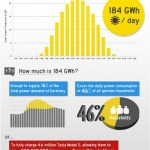 How much solar contributed to german electricity production on July 23