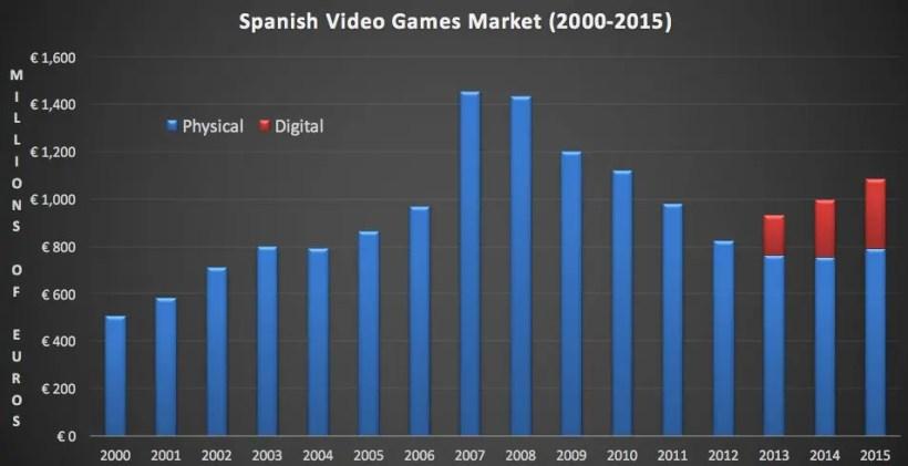 comparativa ventas fisicas y digitales de videojuegos en españa