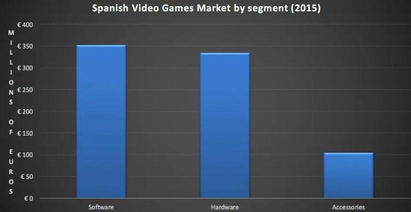 gasto por consumidor consolas y juegos