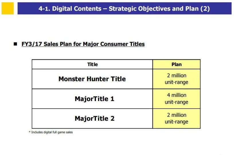 tres grandes lanzamientos Capcom