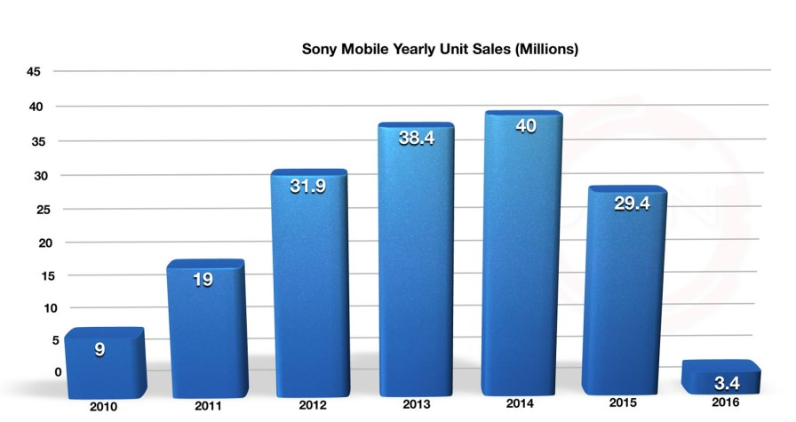 Sony_Mobile_Years_Unit_Sales_Q1_2016