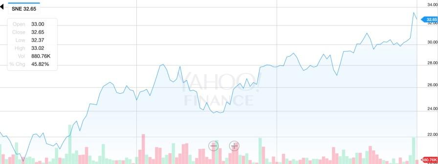 Sony_Stock_54_Upside