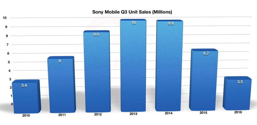 sony_mobile_q2_fy16_2