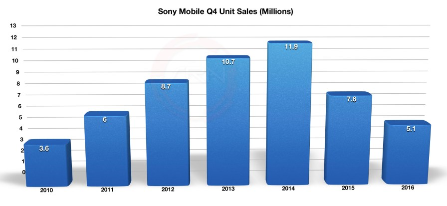 Sony_Q3_FY2016_Mobile_3