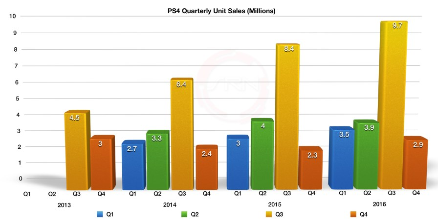Sony_Games_Network_FY16_Q4_1