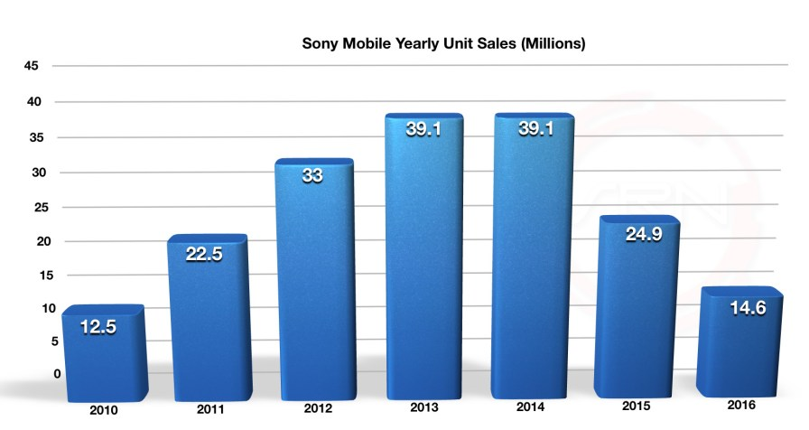 Sony_Mobile_FY16_Q4_2