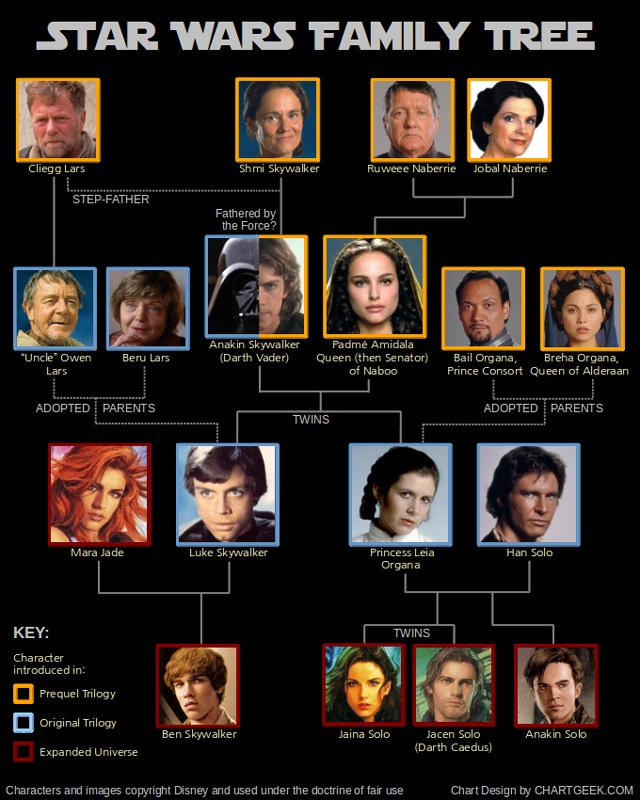starwarsfamilytree