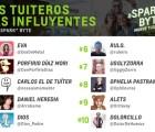 ¿Quienes son los tuiteros más importantes en México?